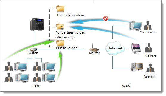 nas-qnap-ftp-server-picture