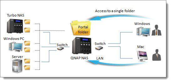 nas-qnap-share-folder-aggregation