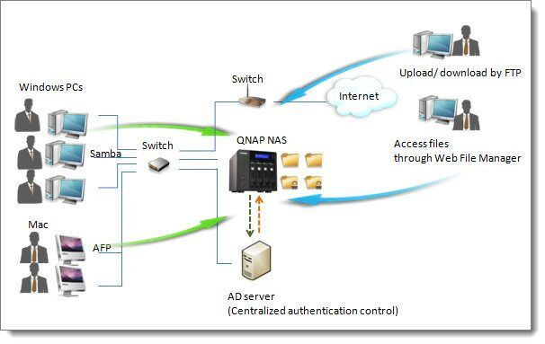 qnap-nas-windows-active-directory-ad