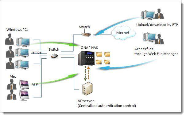 qnap-nas-windows-active-directory-ad