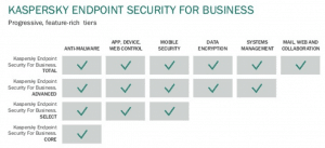 kaspersky-endpoint-security-core-select-advanced-total