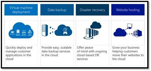Microsoft Azure Benefits