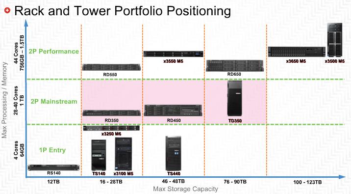 Lenovo-Tower-Rackmount-Server
