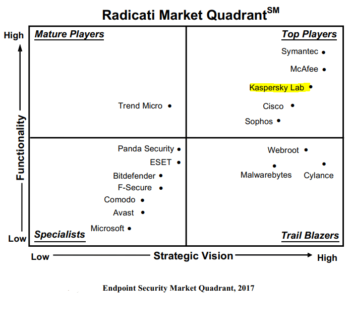 RADICATI GROUP - Endpoint Security - Market Quadrant 2017