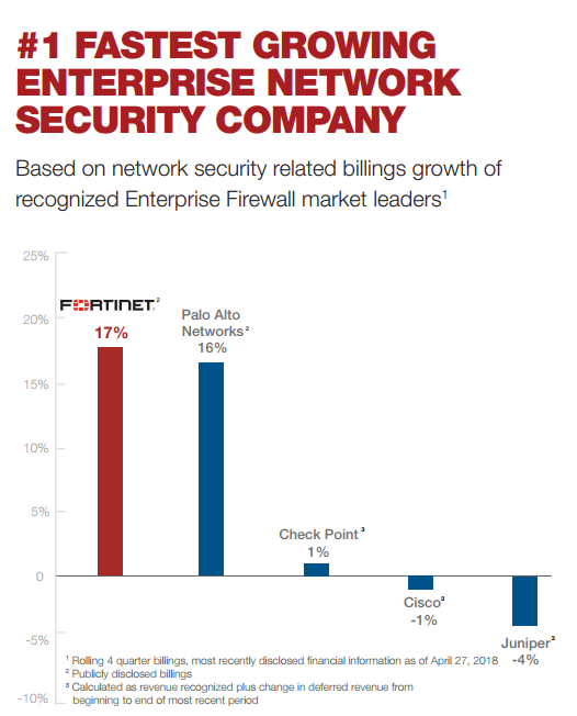 Fortinet Fortigate Fastest Growing Enterprise Network Security Company 2018
