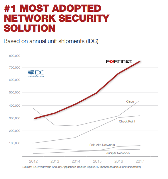 Fortinet Fortigate Most Adopted Network Solution
