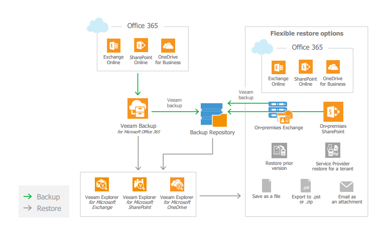 How does Veaam Backup for Office 365 Works