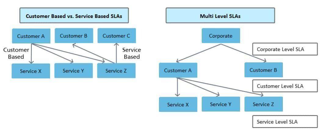 Customer Based SLA, Service Based SLA and Multi-Level SLA