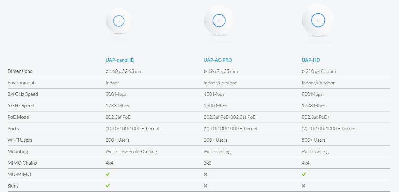Compare Ubiquiti UAP-AC-Pro, UAP-NanoHD, UAP-HD
