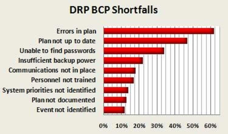 DRP BCP Shortfalls