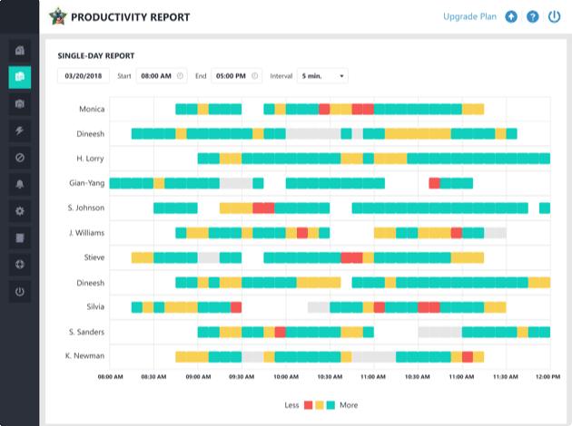 staff productivity report
