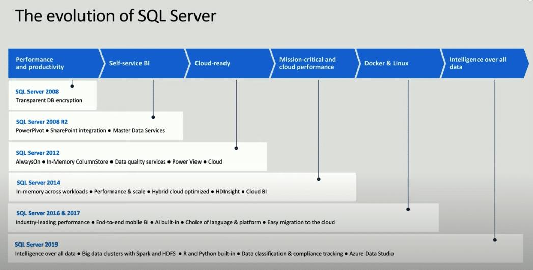 Evolution of SQL Server